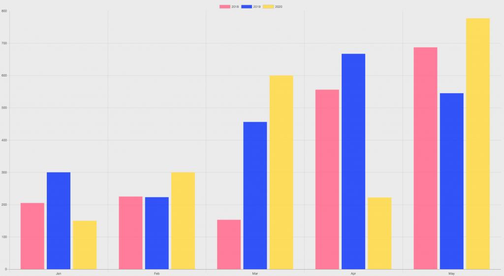 Anteprima grafico con dati raggruppati